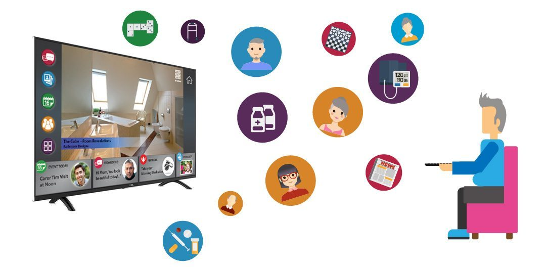Interactive Technology for Aged Care & Home Care Success